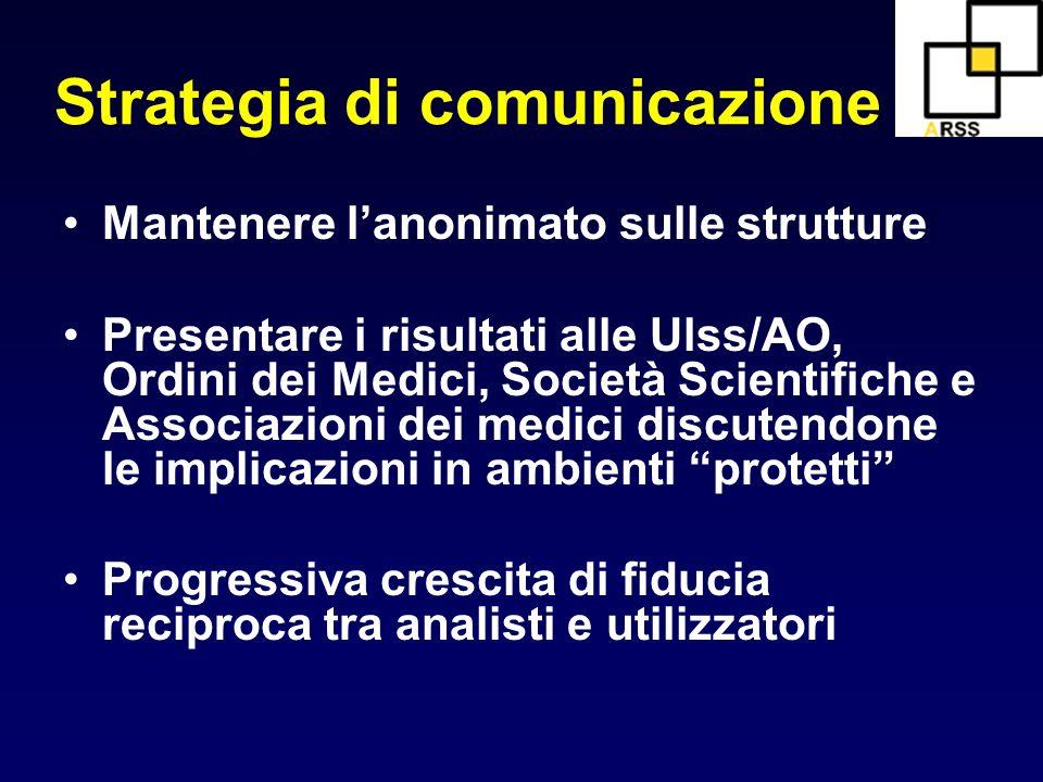 Strategia di comunicazione Mantenere lanonimato sulle strutture Presentare i risultati alle Ulss/AO, Ordini dei Medici, Società Scientifiche e Associa