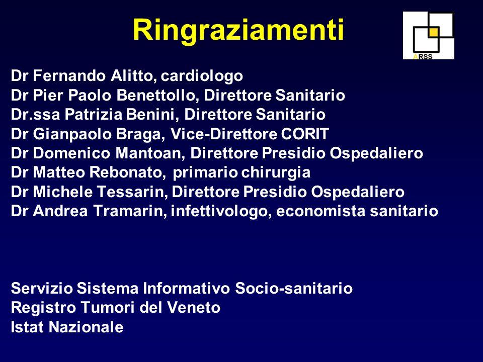 Ringraziamenti Dr Fernando Alitto, cardiologo Dr Pier Paolo Benettollo, Direttore Sanitario Dr.ssa Patrizia Benini, Direttore Sanitario Dr Gianpaolo B