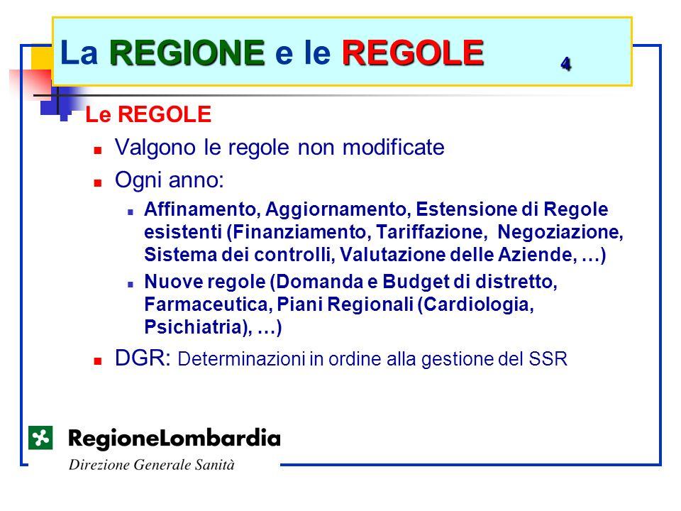 Le REGOLE Valgono le regole non modificate Ogni anno: Affinamento, Aggiornamento, Estensione di Regole esistenti (Finanziamento, Tariffazione, Negozia