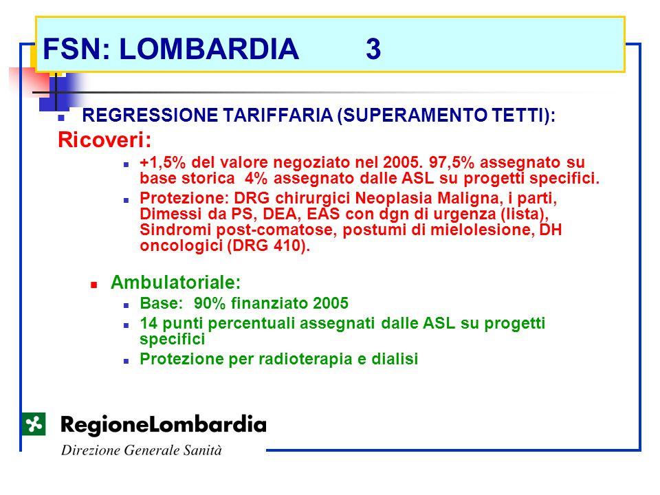 FSN: LOMBARDIA 3 REGRESSIONE TARIFFARIA (SUPERAMENTO TETTI): Ricoveri: +1,5% del valore negoziato nel 2005. 97,5% assegnato su base storica 4% assegna