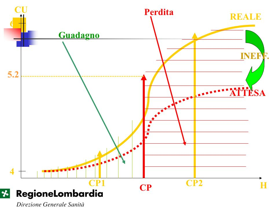 4 6 CU H REALE ATTESA INEFF. CP 5.2 Guadagno Perdita CP1CP2