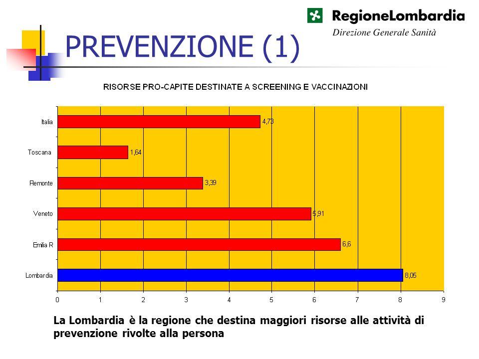 PREVENZIONE (1) La Lombardia è la regione che destina maggiori risorse alle attività di prevenzione rivolte alla persona