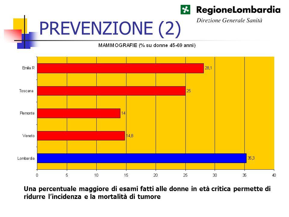 PREVENZIONE (2) Una percentuale maggiore di esami fatti alle donne in età critica permette di ridurre lincidenza e la mortalità di tumore