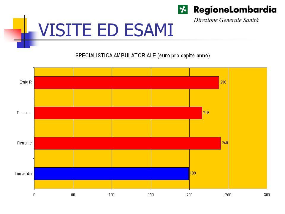 VISITE ED ESAMI