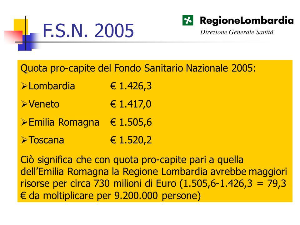 Quota pro-capite del Fondo Sanitario Nazionale 2005: Lombardia 1.426,3 Veneto 1.417,0 Emilia Romagna 1.505,6 Toscana 1.520,2 Ciò significa che con quo