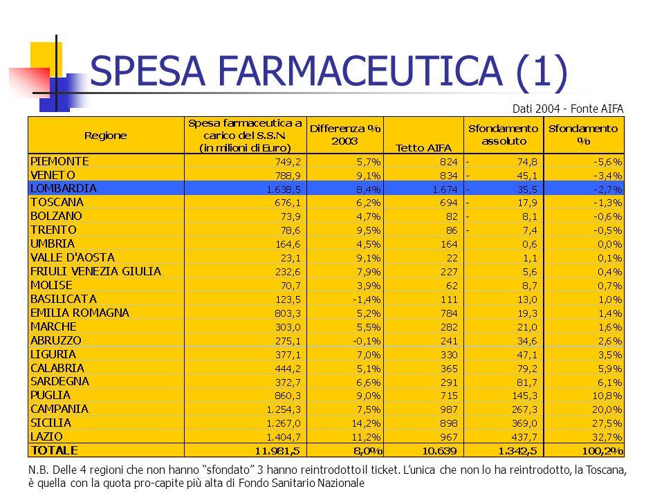 SPESA FARMACEUTICA (1) Dati 2004 - Fonte AIFA N.B. Delle 4 regioni che non hanno sfondato 3 hanno reintrodotto il ticket. Lunica che non lo ha reintro