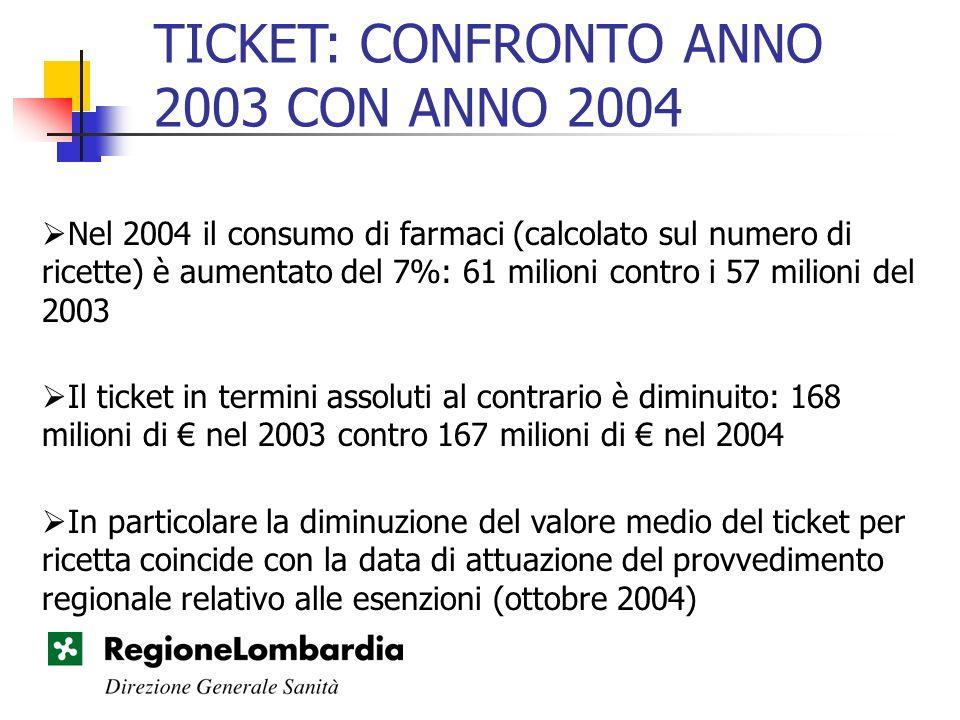 TICKET: CONFRONTO ANNO 2003 CON ANNO 2004 Nel 2004 il consumo di farmaci (calcolato sul numero di ricette) è aumentato del 7%: 61 milioni contro i 57