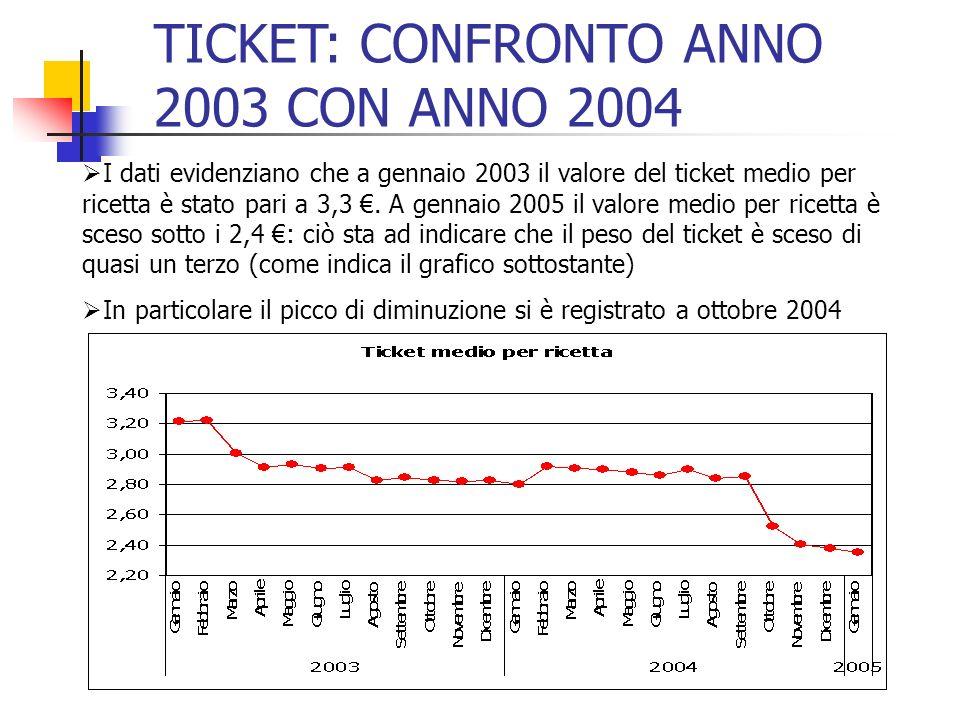I dati evidenziano che a gennaio 2003 il valore del ticket medio per ricetta è stato pari a 3,3. A gennaio 2005 il valore medio per ricetta è sceso so