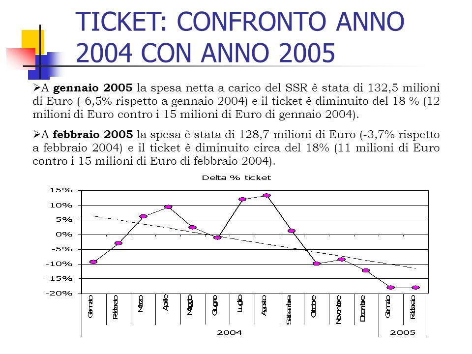 TICKET: CONFRONTO ANNO 2004 CON ANNO 2005 A gennaio 2005 la spesa netta a carico del SSR è stata di 132,5 milioni di Euro (-6,5% rispetto a gennaio 20
