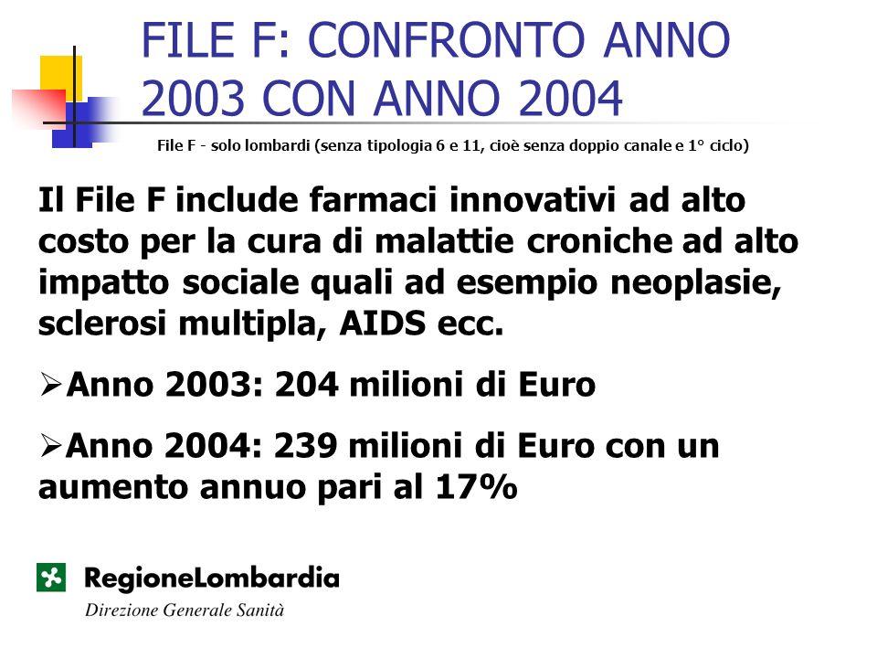 FILE F: CONFRONTO ANNO 2003 CON ANNO 2004 File F - solo lombardi (senza tipologia 6 e 11, cioè senza doppio canale e 1° ciclo) Il File F include farma