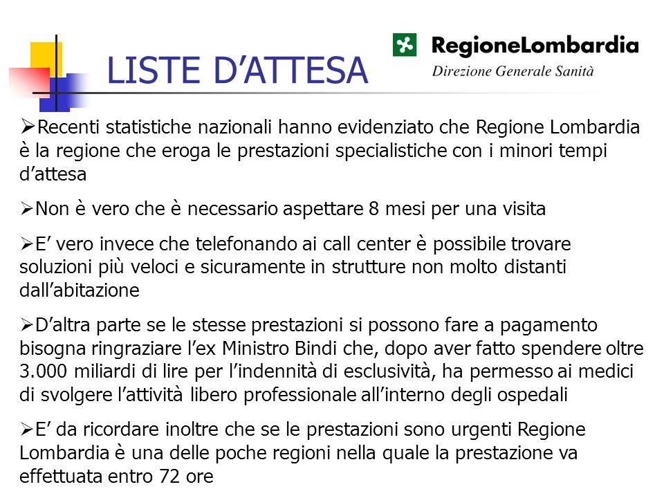 Recenti statistiche nazionali hanno evidenziato che Regione Lombardia è la regione che eroga le prestazioni specialistiche con i minori tempi dattesa