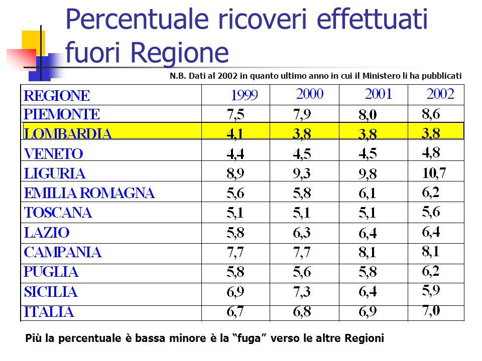 Percentuale ricoveri effettuati fuori Regione Più la percentuale è bassa minore è la fuga verso le altre Regioni N.B. Dati al 2002 in quanto ultimo an