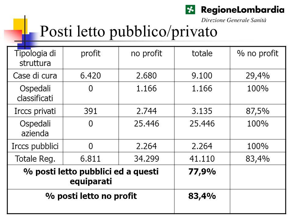 Posti letto pubblico/privato Tipologia di struttura profitno profittotale% no profit Case di cura6.4202.6809.10029,4% Ospedali classificati 01.166 100