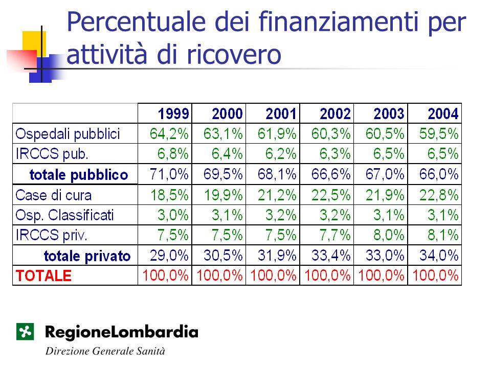 Percentuale dei finanziamenti per attività di ricovero