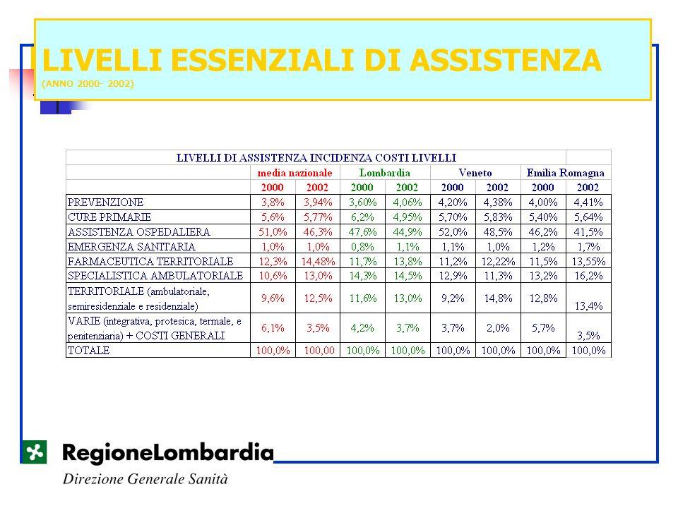 LIVELLI ESSENZIALI DI ASSISTENZA (ANNO 2000- 2002)