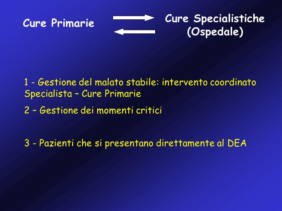 Cure Primarie Cure Specialistiche (Ospedale) 1 - Gestione del malato stabile: intervento coordinato Specialista – Cure Primarie 2 – Gestione dei momenti critici 3 - Pazienti che si presentano direttamente al DEA