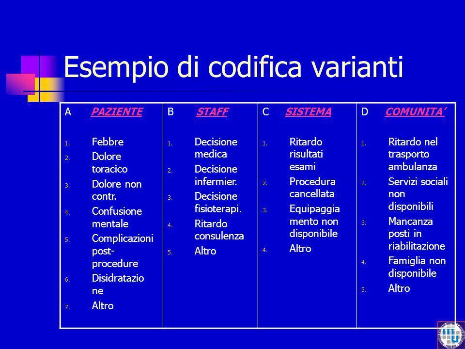 Esempio di codifica varianti A PAZIENTE 1. Febbre 2. Dolore toracico 3. Dolore non contr. 4. Confusione mentale 5. Complicazioni post- procedure 6. Di