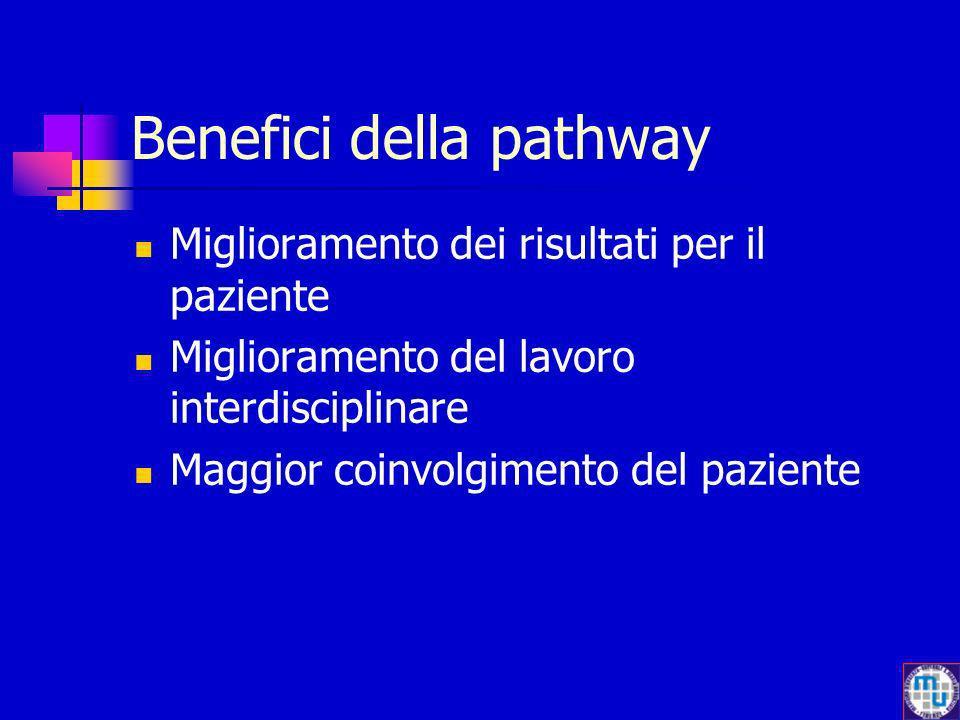 Benefici della pathway Miglioramento dei risultati per il paziente Miglioramento del lavoro interdisciplinare Maggior coinvolgimento del paziente