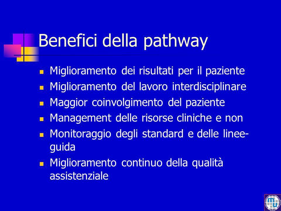 Benefici della pathway Miglioramento dei risultati per il paziente Miglioramento del lavoro interdisciplinare Maggior coinvolgimento del paziente Mana