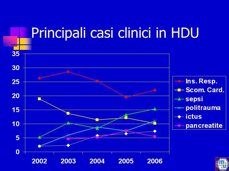 Principali quadri clinici in HDU Principali casi clinici in HDU