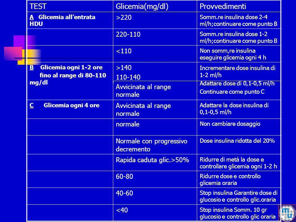 TESTGlicemia(mg/dl)Provvedimenti A Glicemia allentrata HDU >220 Somm.re insulina dose 2-4 ml/h;continuare come punto B 220-110 Somm.re insulina dose 1
