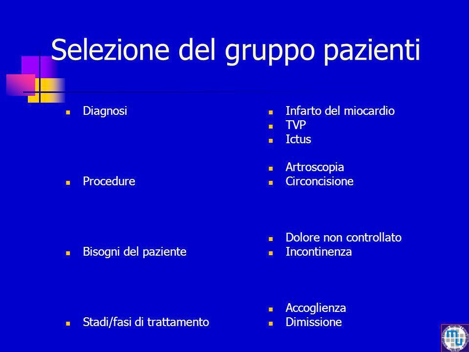 Selezione del gruppo pazienti Diagnosi Procedure Bisogni del paziente Stadi/fasi di trattamento Infarto del miocardio TVP Ictus Artroscopia Circoncisi