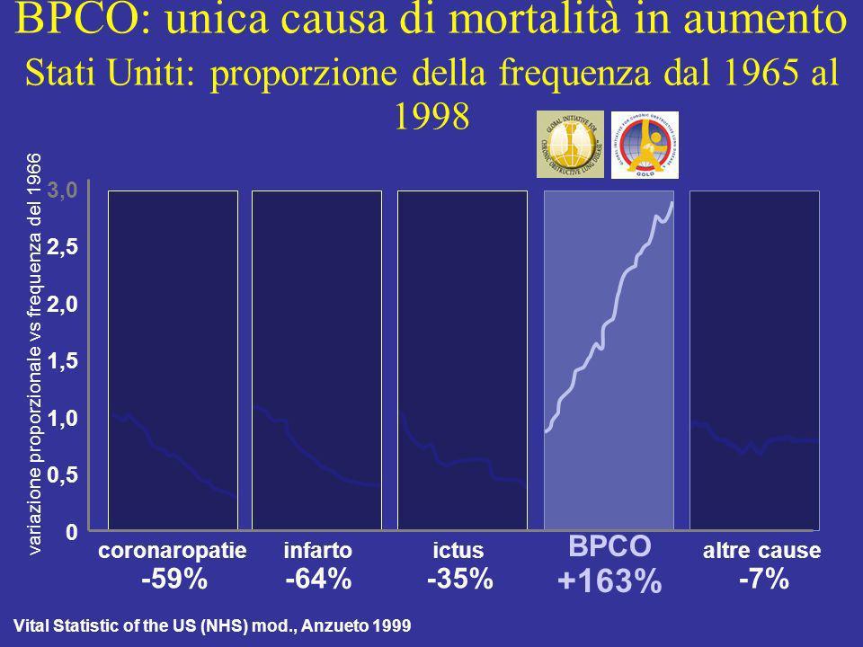 0 2 4 6 8 10 12 14 19801985199019951998 BPCO: visite ambulatoriali 16 numero (milioni)