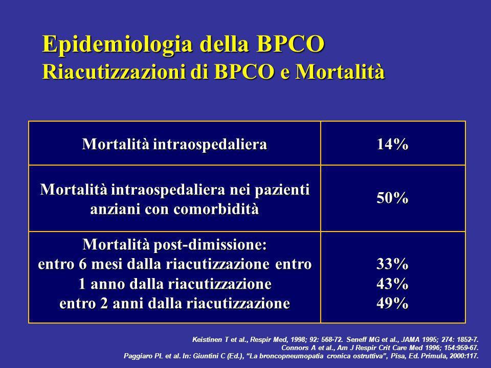 BPCO: Italia 7 milioni visite 130.000 ricoveri: 7 o posto 1.330.000 giornate di degenza (media di ricovero 10 gg.) 5 o posto costi ospedalieri 18.000 decessi/anno (30/100.000 ab.) Ministero Salute: Dir.