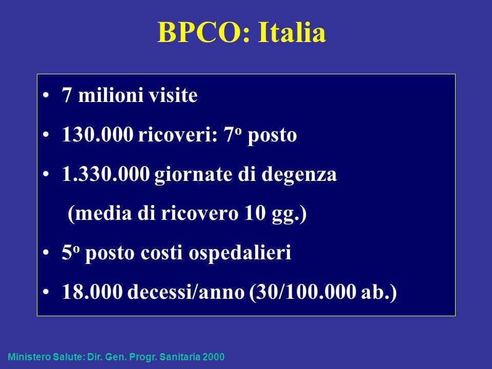 Prevalenza BPCO in Italia Distribuzione per sesso e etá Fonte: Health Search – Report 2002
