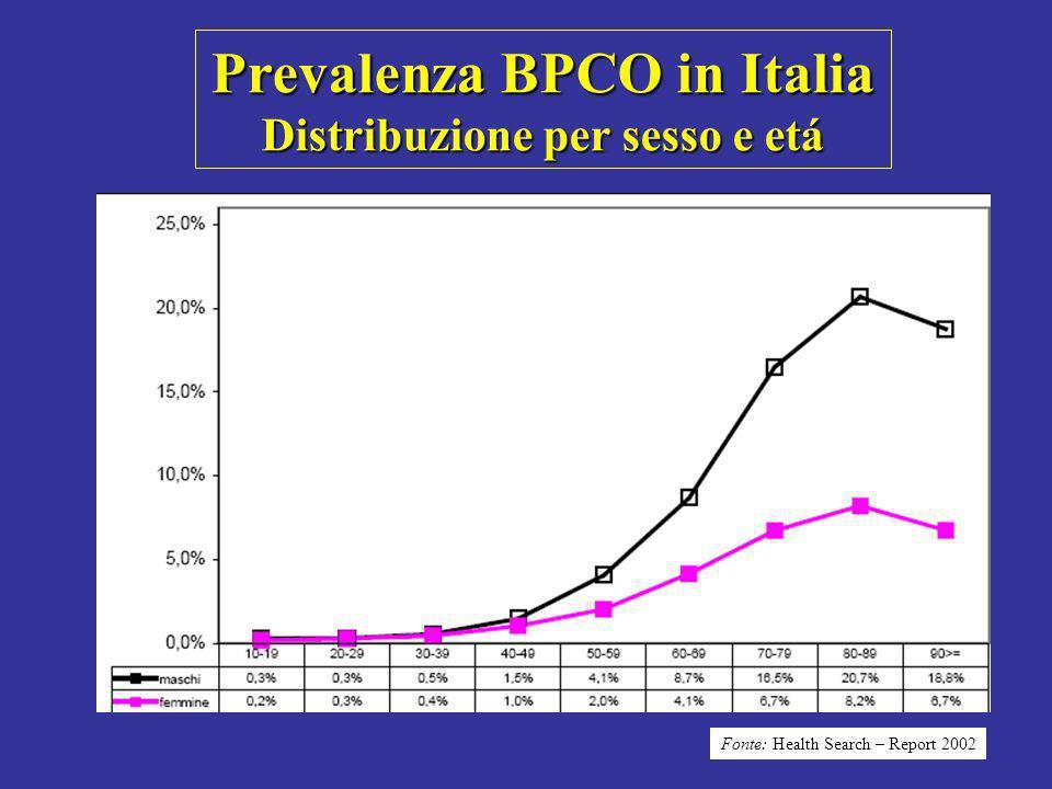 Da studi epidemiologici risulta che circa 1 italiano su 5 oltre i 65 anni sia affetto da BPCO Da studi epidemiologici risulta che circa 1 italiano su 5 oltre i 65 anni sia affetto da BPCO Salute degli Italiani nel 1999 pubblicato dallISTAT nel dicembre 2000 Epidemiologia della BPCO Prevalenza della BPCO in Italia