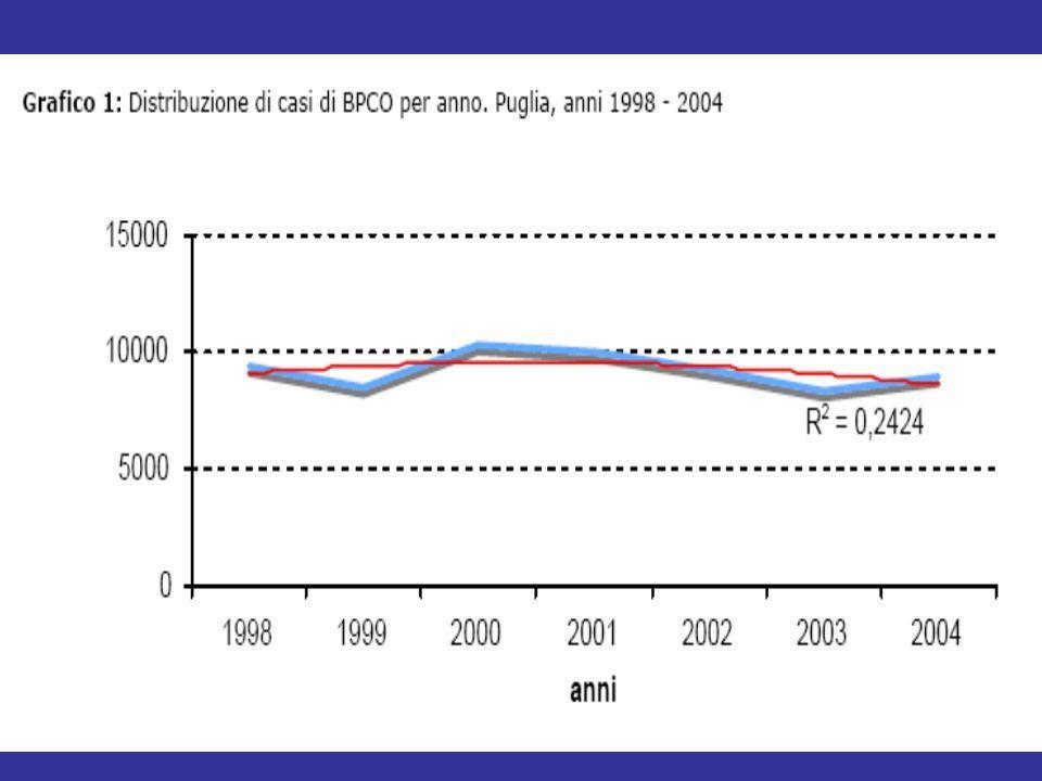 I costi complessivi per la BPCO sono tra i più alti nellambito delle patologie respiratorie 25,1 23,9 14,6 12,6 7,8 1,1 Costi totali (miliardi $) 0 Tumore polmonare BPCOInfluenzaAsmaPolmonitiTubercolosi 30 25 10 5 20 15 Costi indiretti = assenze dal lavoro, perdita di produttività, morte prematura, etc Sullivan SD et al.