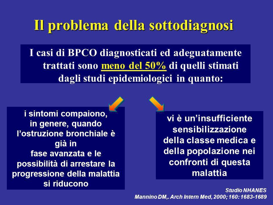 BPCO poco riconosciuta : (diagnosi in circa il 50% dei casi) Motivi dei pazienti Inconsapevolezza fattori di rischio Sottostima sintomi Senso di colpa per il fumo Adeguamento delle performance alla funzione respiratoria Fatalismo: fumo = inquinamento