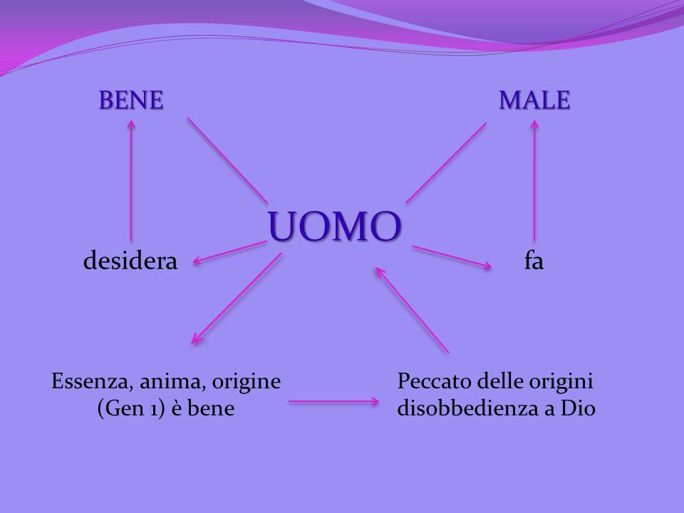 UOMO MALEBENE desiderafa Essenza, anima, origine (Gen 1) è bene Peccato delle origini disobbedienza a Dio