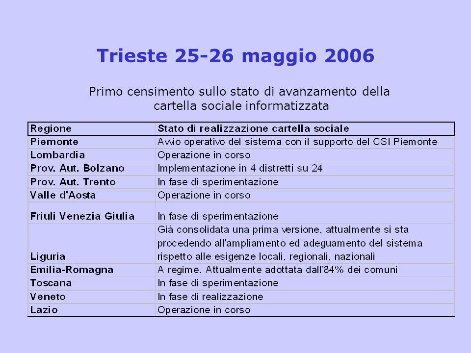 Trieste 25-26 maggio 2006 Primo censimento sullo stato di avanzamento della cartella sociale informatizzata