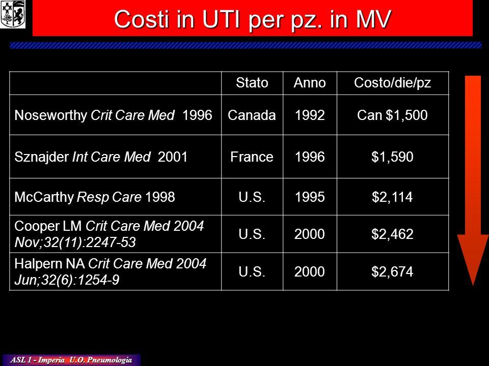ASL 1 - Imperia U.O. Pneumologia Costi in UTI per pz. in MV StatoAnnoCosto/die/pz Noseworthy Crit Care Med 1996Canada1992Can $1,500 Sznajder Int Care