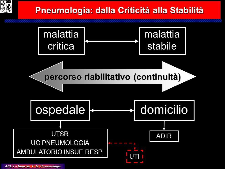 ASL 1 - Imperia U.O. Pneumologia malattia critica Pneumologia: dalla Criticità alla Stabilità ospedaledomicilio percorso riabilitativo (continuità) UT