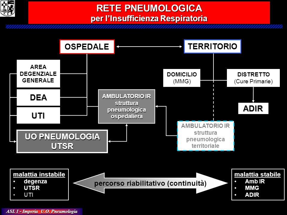 ASL 1 - Imperia U.O. Pneumologia OSPEDALE TERRITORIO UO PNEUMOLOGIA UTSR ADIR AMBULATORIO IR strutturapneumologicaospedaliera AREA DEGENZIALE GENERALE