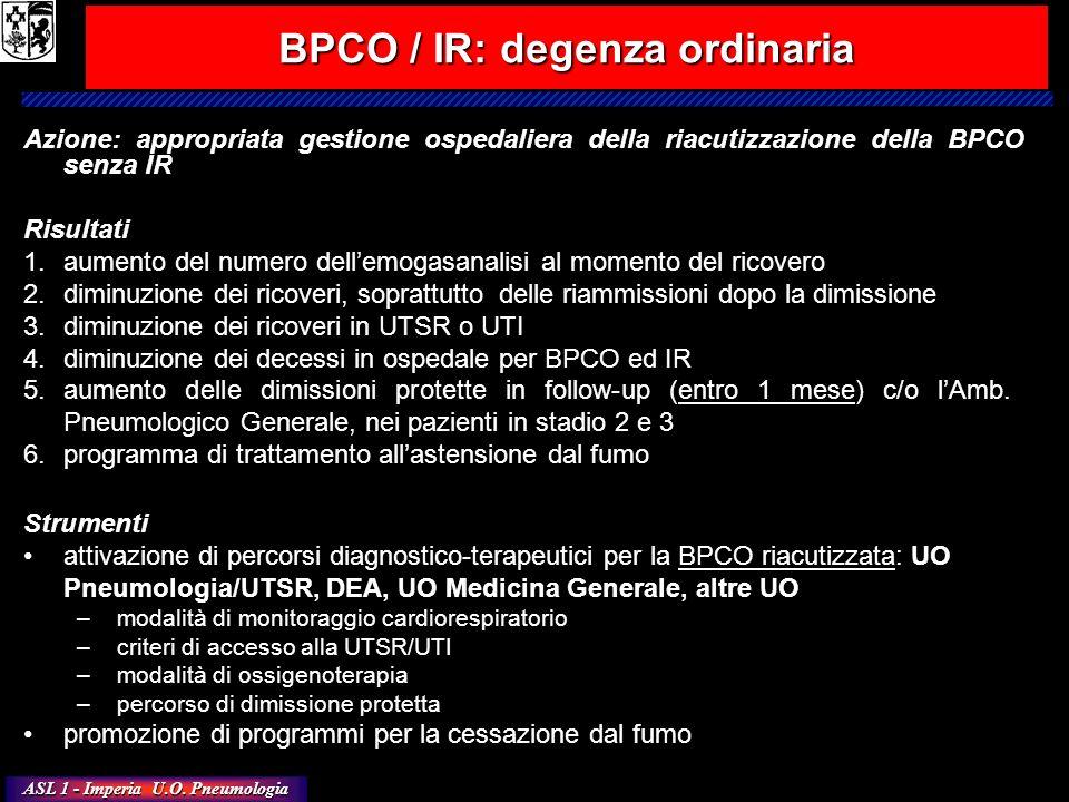 ASL 1 - Imperia U.O. Pneumologia Azione: appropriata gestione ospedaliera della riacutizzazione della BPCO senza IR Risultati 1.aumento del numero del