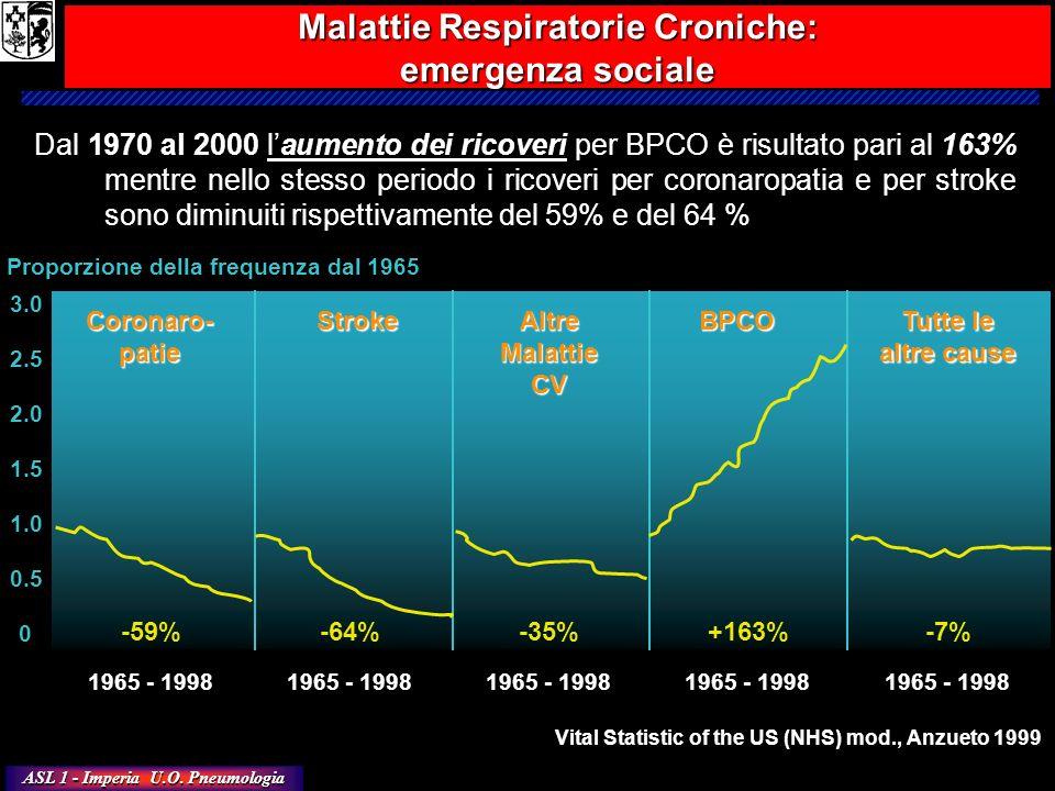 ASL 1 - Imperia U.O. Pneumologia 0 0.5 1.5 1.0 2.0 2.5 3.0 1965 - 1998 -59%-64%-35%+163%-7% Coronaro-patieStrokeAltreMalattieCVBPCO Tutte le altre cau