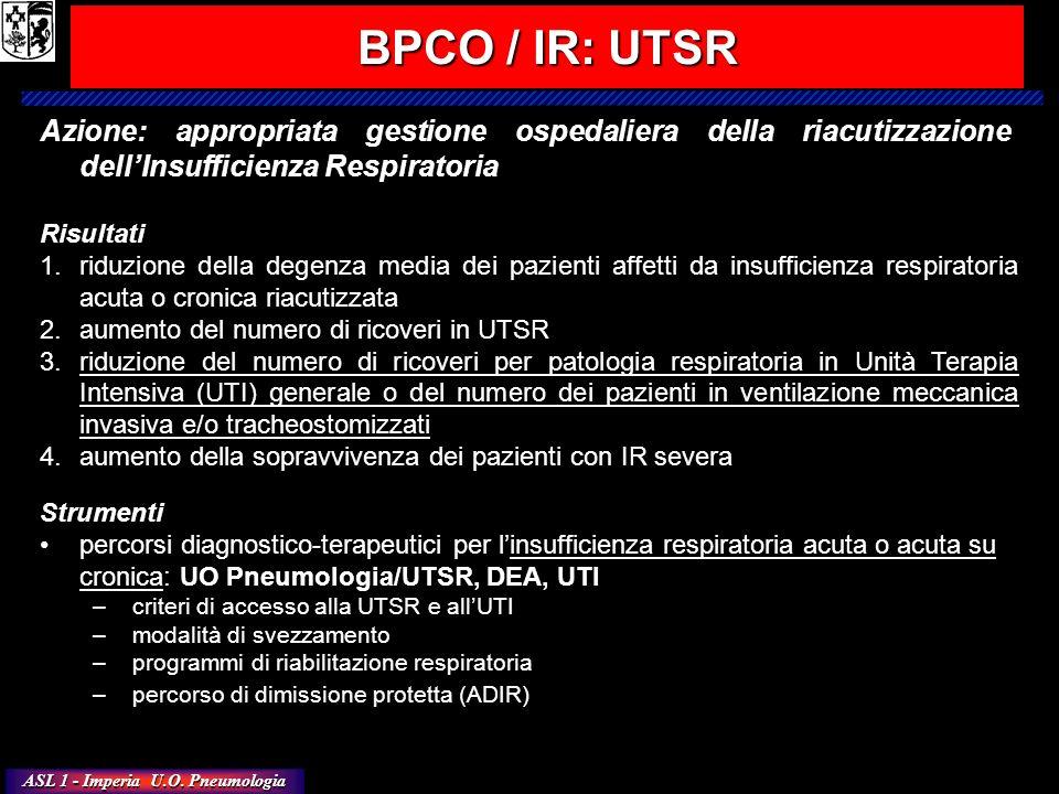 ASL 1 - Imperia U.O. Pneumologia Azione: appropriata gestione ospedaliera della riacutizzazione dellInsufficienza Respiratoria Risultati 1.riduzione d