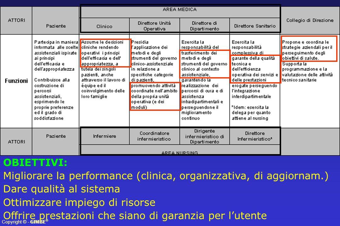 Copyright © - GIMBE OBIETTIVI: Migliorare la performance (clinica, organizzativa, di aggiornam.) Dare qualità al sistema Ottimizzare impiego di risorse Offrire prestazioni che siano di garanzia per lutente