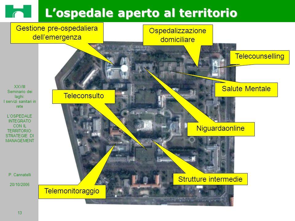 XXVIII Seminario dei laghi: I servizi sanitari in rete LOSPEDALE INTEGRATO CON IL TERRITORIO: STRATEGIE DI MANAGEMENT P. Cannatelli 20/10/2006 13 Losp