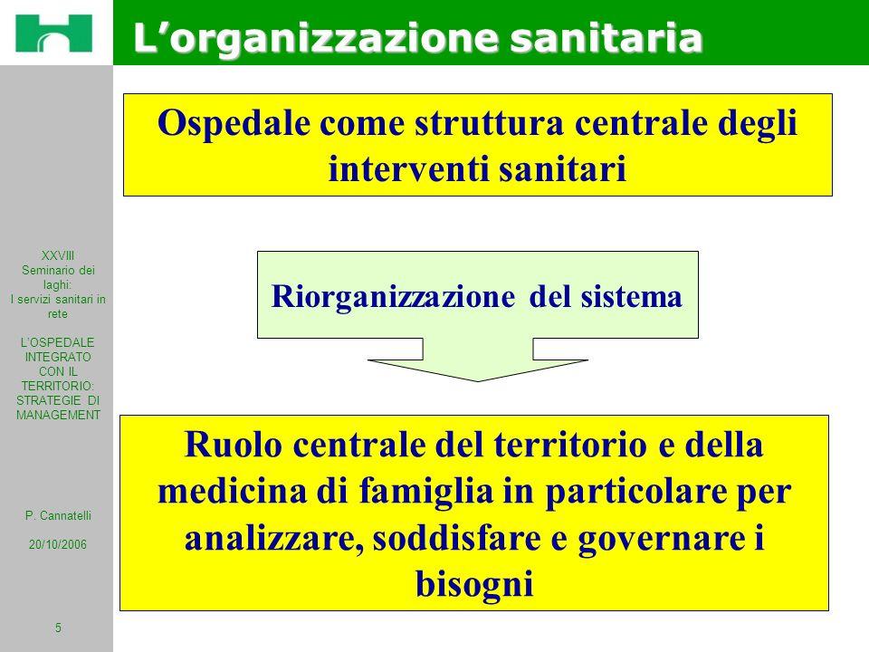 XXVIII Seminario dei laghi: I servizi sanitari in rete LOSPEDALE INTEGRATO CON IL TERRITORIO: STRATEGIE DI MANAGEMENT P. Cannatelli 20/10/2006 5 Osped