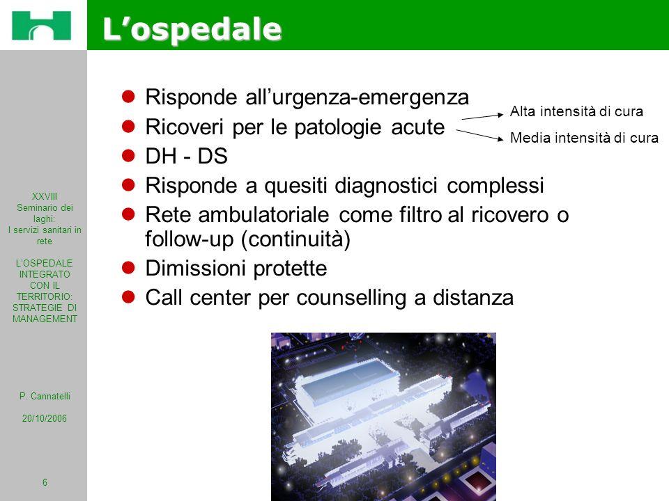 XXVIII Seminario dei laghi: I servizi sanitari in rete LOSPEDALE INTEGRATO CON IL TERRITORIO: STRATEGIE DI MANAGEMENT P. Cannatelli 20/10/2006 6 Lospe