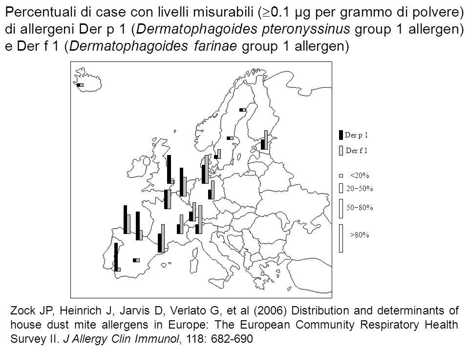 Der f 1 Der p 1 <20% 20 50% 50 80% >80% Percentuali di case con livelli misurabili ( 0.1 µg per grammo di polvere) di allergeni Der p 1 (Dermatophagoi
