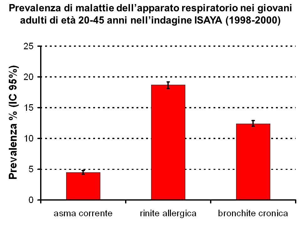 Prevalenza di malattie dellapparato respiratorio nei giovani adulti di età 20-45 anni nellindagine ISAYA (1998-2000)