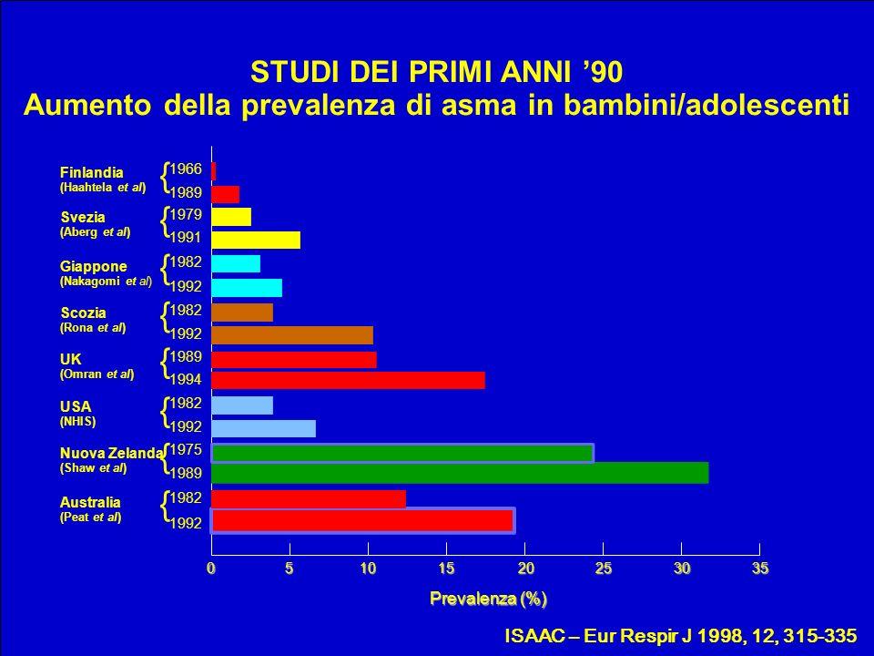 ISAAC – Eur Respir J 1998, 12, 315-335 STUDI DEI PRIMI ANNI 90 Aumento della prevalenza di asma in bambini/adolescenti 1966 { 05101520253035 1992 1982