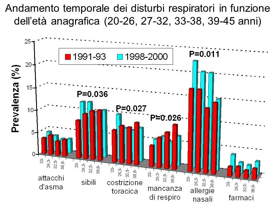 Andamento temporale dei disturbi respiratori in funzione delletà anagrafica (20-26, 27-32, 33-38, 39-45 anni)
