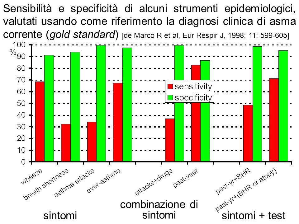 sintomi combinazione di sintomi sintomi + test Sensibilità e specificità di alcuni strumenti epidemiologici, valutati usando come riferimento la diagn