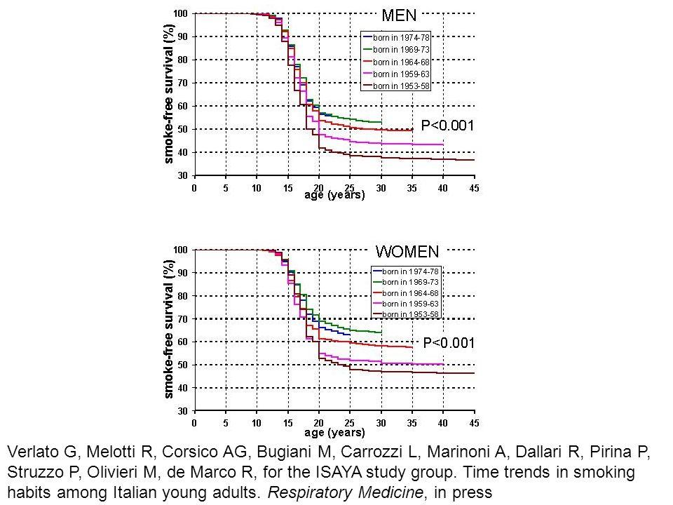 Verlato G, Melotti R, Corsico AG, Bugiani M, Carrozzi L, Marinoni A, Dallari R, Pirina P, Struzzo P, Olivieri M, de Marco R, for the ISAYA study group